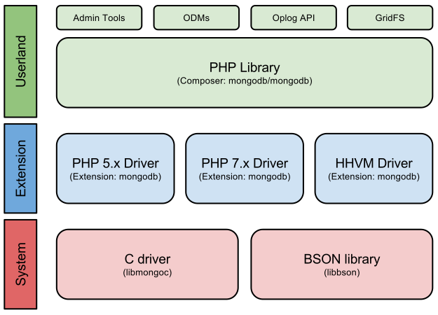 Driver Architecture and Internals « PHP Manual | PHP 中文手册